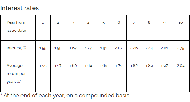 Singapore Savings Bond (SSB) – 1.55%