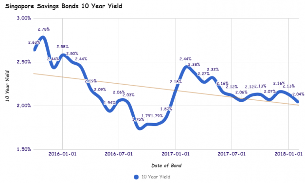Singapore Savings Bonds SSB Feb 2018 Issue Yields 2.04% for 10 Year and 1.55% for 1 Year