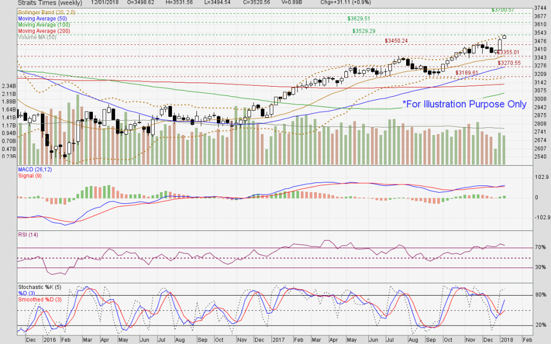 Straits Times Index facing resistance at 3530 level.
