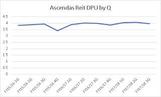Cory Diary : Ascendas Reit Third Quarter Results