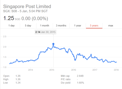 The Fall of Singapore Post since 2015