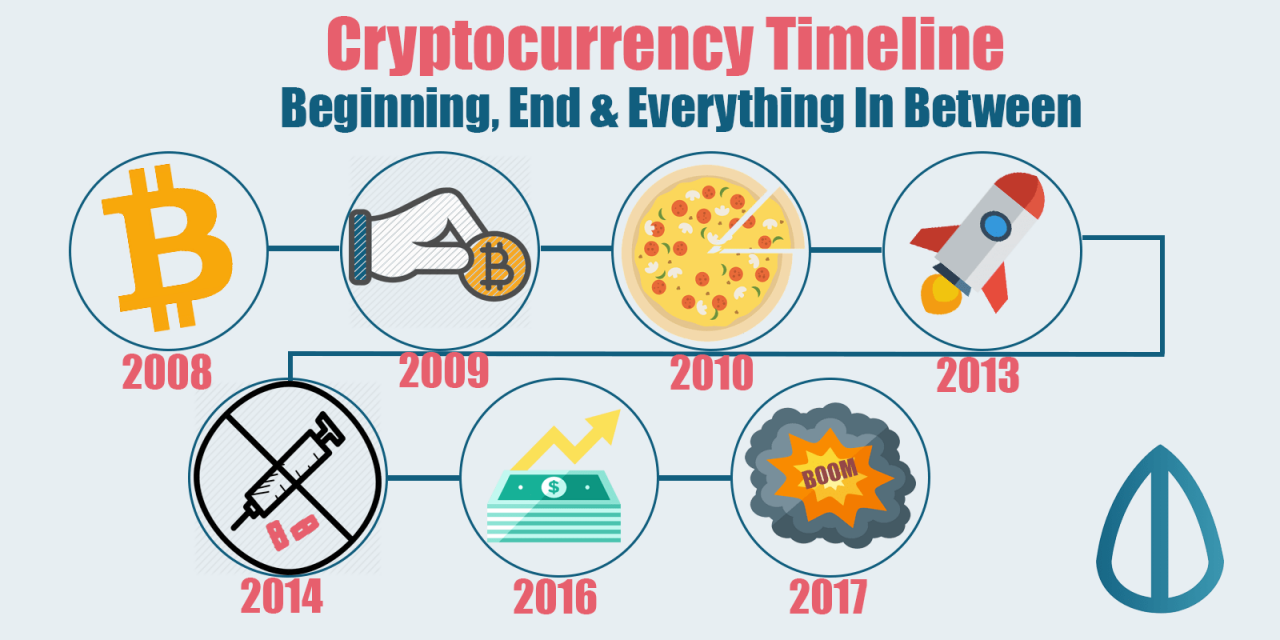 Cryptocurrency Timeline Beginning End And Everything In Between History Of Bitcoin