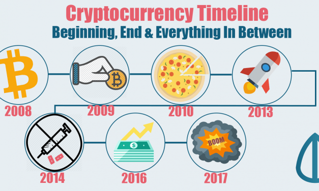 Cryptocurrency Timeline: Beginning, End and Everything In Between (History of Bitcoin)