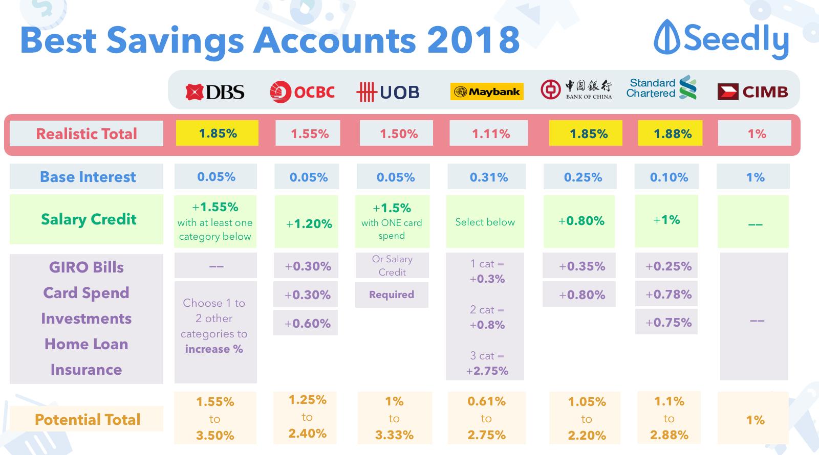 best online savings account in india