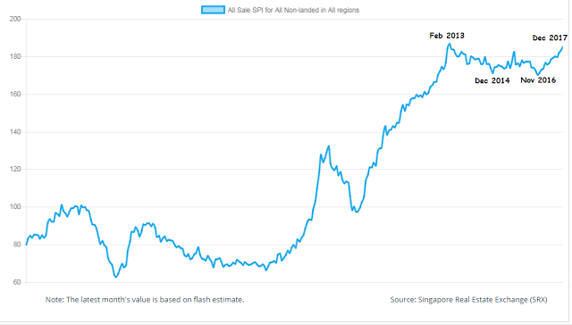 The Rising Property Market And Interest Rates