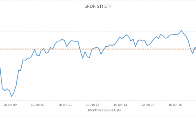 Why Dollar Cost Averaging on an ETF Makes Absolutely No Sense