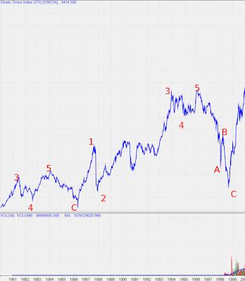 STI Analysis — the next peak and trough ? (II)