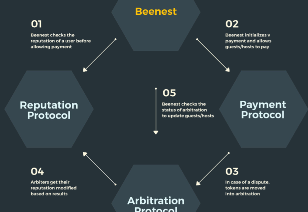 5 Quick Things You Need to Know About BeeToken ICO