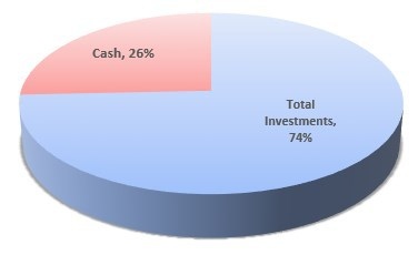 Seventy Four Percent Invested, Twenty Six Percent Cash