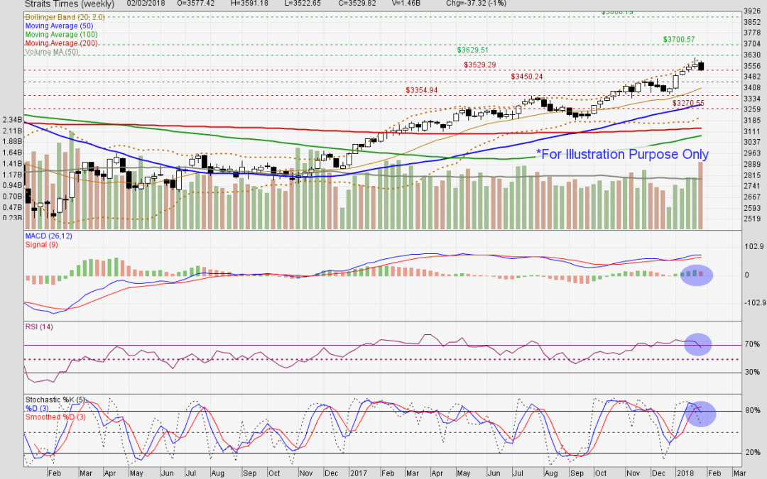 Straits Times Index poised for retracement movements