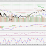Straits Times Index in the midst of correction