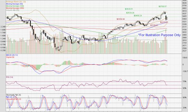 Straits Times Index might attempt a rebound