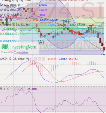 Singtel's Technical Analysis