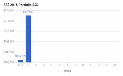 Portfolio Update – January 2018
