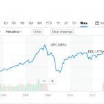 Market Trends (Evaluating Past Crisis)