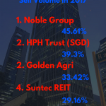 Top 4 Stocks With The Highest Ratio Of Short Sell Volume In 2017