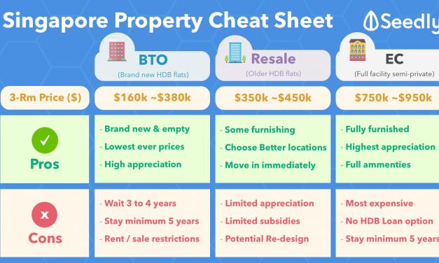 Singapore Property Cheat Sheet 2018: BTO vs Resale vs EC