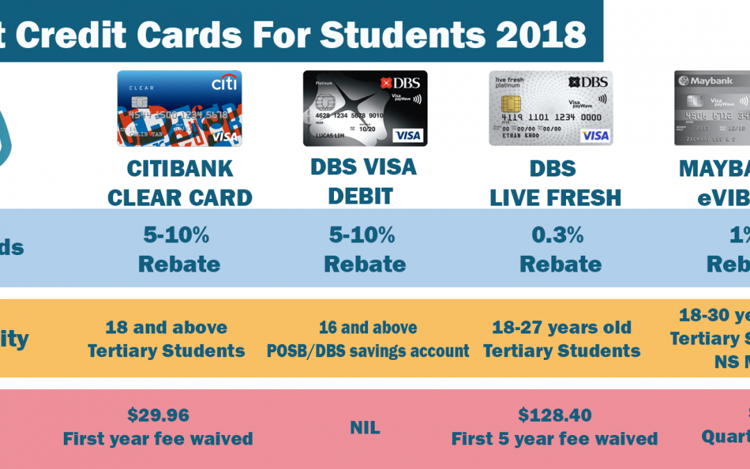 Cheat Sheet: Best Credit Cards For Students 2018