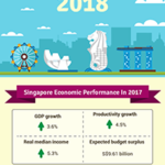 Everything You Need To Know About Singapore Budget 2018