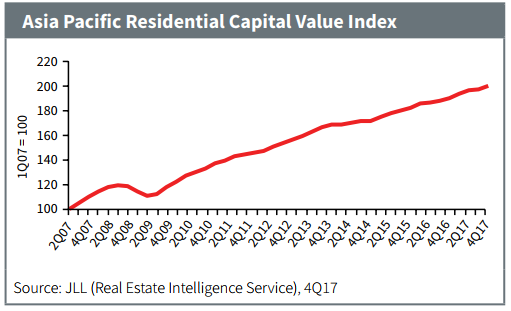 Mixed performance of Asia pacific's residential market