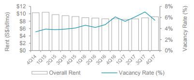 Singapore office market rents grow 3.4%