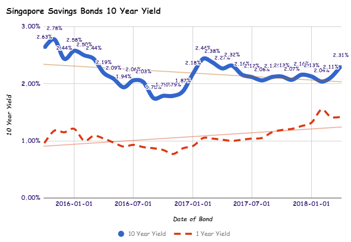 Singapore Savings Bonds SSB Apr 2018 Issue Yields 2.31% for 10 Year and 1.42% for 1 Year