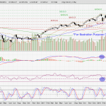 Straits Times Index sitting on the fence