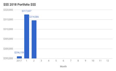 Portfolio Update – February 2018