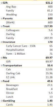 Expenses – February 2018