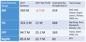 How an ARMY fandom raked in 22 million USD profit displacing 3 KOSPI listed companies with social media