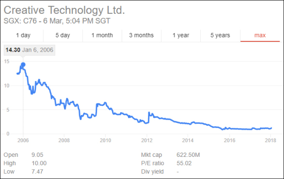 Creative Technology Ltd. (C76.SI): When the Story is Stronger than the Numbers…