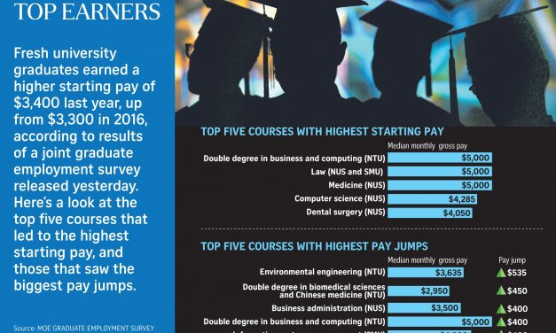 Millennials Need No Sugarcoating. The Starting Pay For Fresh Uni Grads Only Looks Good In Number.