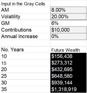 Blog #59 Dollar Average Compounding