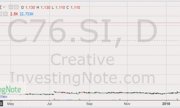 10 Quick Things Investors Should Know About Creative (SGX: C76)