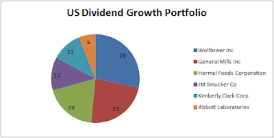 A review of my US Dividend Growth Portfolio