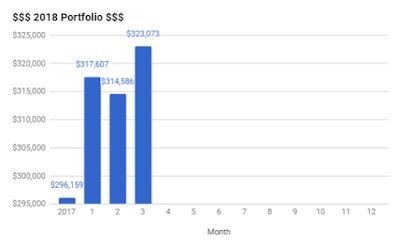 Portfolio – March 2018