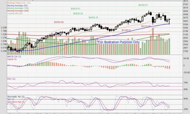 Straits Times Index to continue its consolidation mode.