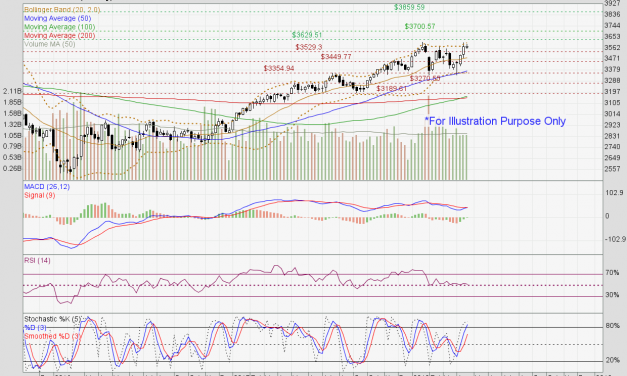 Straits Times Index close to key resistance of 3630 level.