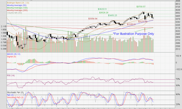 Straits Times Index still consolidating