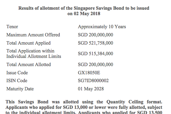 SSB (May 2018) Oversubscribed by 260% (S$321m)