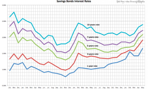 Singapore Savings Bonds and its Historical Trends