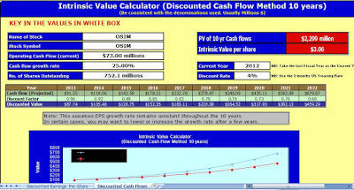How to Use Stock Intrinsic Value Calculator [Free Download]