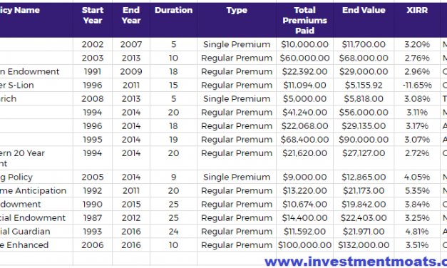 What is the Projected Internal Rate of Return of AIA SmartRewards Saver Insurance Endowment?
