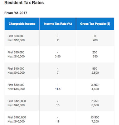How to reduce your income tax in Singapore (make use of these tax reliefs and deductions!)