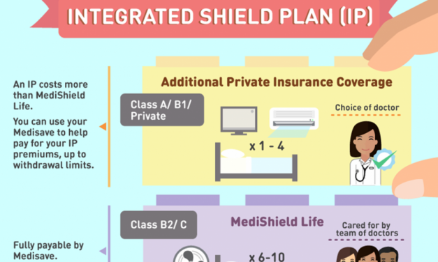 4 Things To Consider Before Buying An Integrated Shield Plan