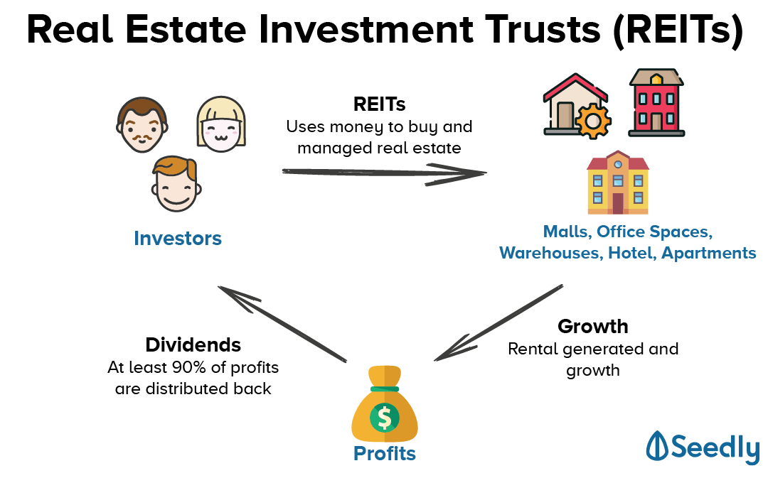 The Ultimate Review Of All The REITs In Singapore And Here's How You Can Learn To Invest.