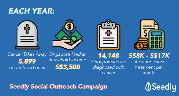 Can You Afford Cancer Treatment? An Insight On The True Cost Of Cancer Treatment In Singapore.
