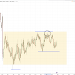 AUDCHF – 3rd Week of Apr