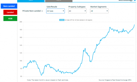 Divergence in price and rental trends according to SRX