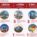 6 Quick Things You Need To Know About SLB Development Limited